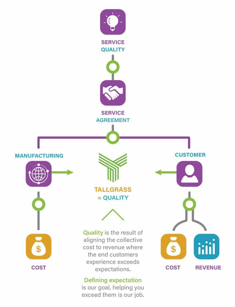Infographic, Process Chart Design, Tallgrass