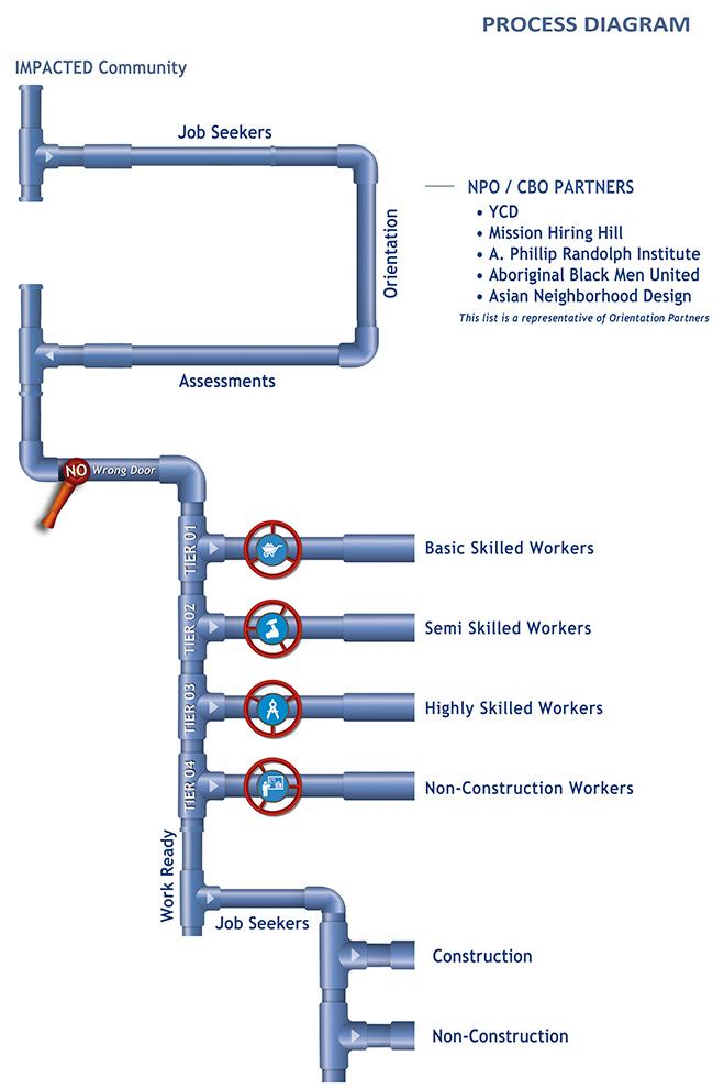 Process Diagram for Workforce Process Diagram