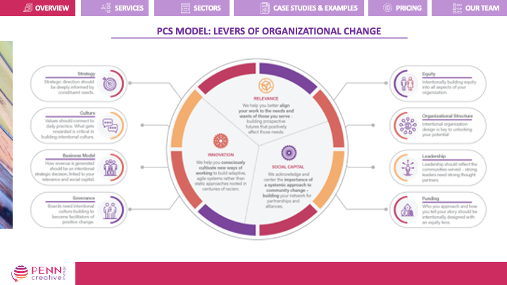 Levers of Organizational ChangeInfographic